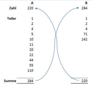 """Die Zahlen 220 und 284 als Beispiel und Erklärung von """"Befreundeten Zahlen"""""""