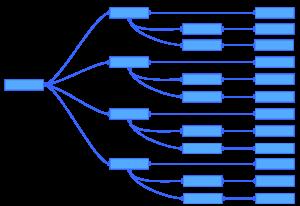 Beispiel mit den Ziffern 0 bis 3 zur Veranschaulichung des Algorithmus für lexikografische Permutationen