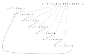 Herleitung des Algorithmus zur Bestimmung eines Zyklus bei der Teilung einer Zahl am Beispiel 1 / 7