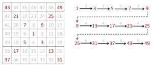 Herleitung des Algorithmus zur Lösung des Problem 28