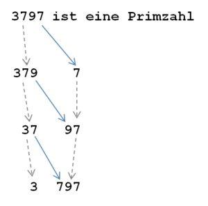 Veranschaulichung des Algorithmus zur gleichzeitigen Verkürzung einer Zahl von rechts und links