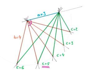 Veranschaulichung, in welchem Bereich die ganzzahlige Seite c eines Dreiecks liegen kann, wenn a und b gegeben sind.